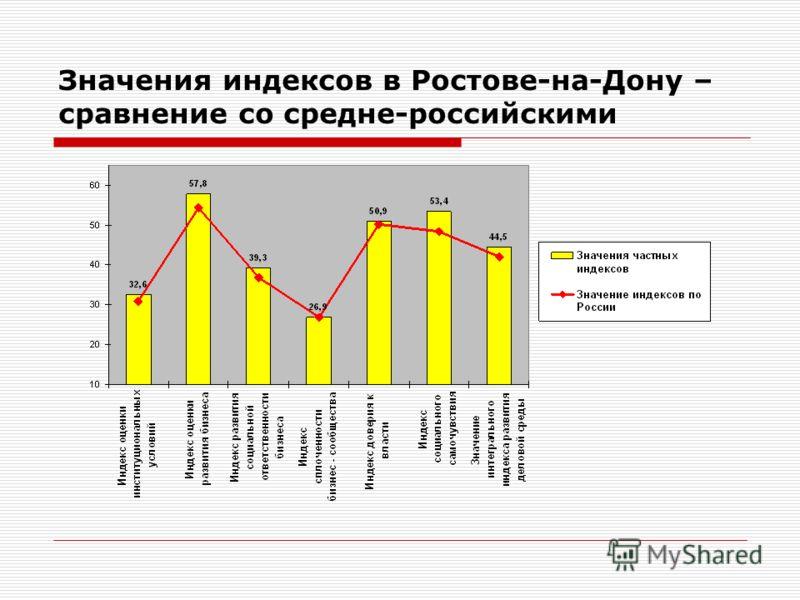 Значения индексов в Ростове-на-Дону – сравнение со средне-российскими