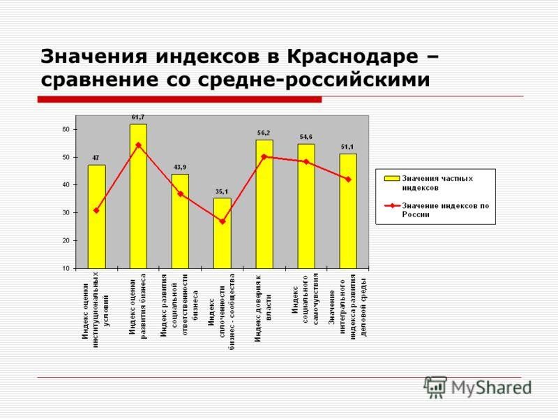 Значения индексов в Краснодаре – сравнение со средне-российскими