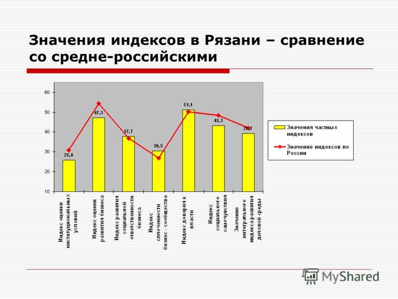 Значения индексов в Рязани – сравнение со средне-российскими