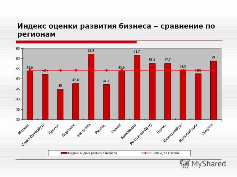 Индекс оценки развития бизнеса – сравнение по регионам