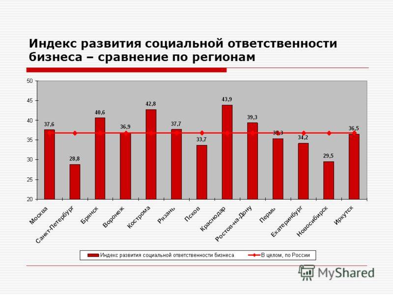 Индекс развития социальной ответственности бизнеса – сравнение по регионам