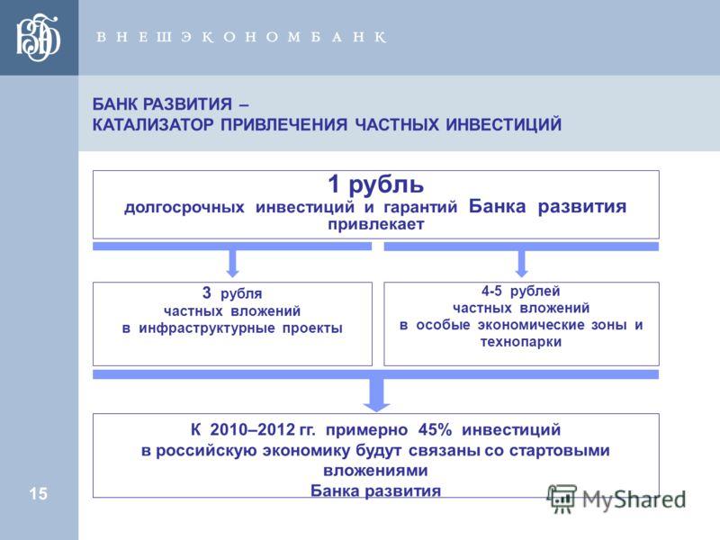 15 БАНК РАЗВИТИЯ – КАТАЛИЗАТОР ПРИВЛЕЧЕНИЯ ЧАСТНЫХ ИНВЕСТИЦИЙ 1 рубль долгосрочных инвестиций и гарантий Банка развития привлекает 4-5 рублей частных вложений в особые экономические зоны и технопарки К 2010–2012 гг. примерно 45% инвестиций в российск