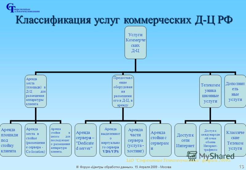 III Форум «Центры обработки данных», 15 Апреля 2009 - Москва 13 Классификация услуг коммерческих Д-Ц РФ ЗАО