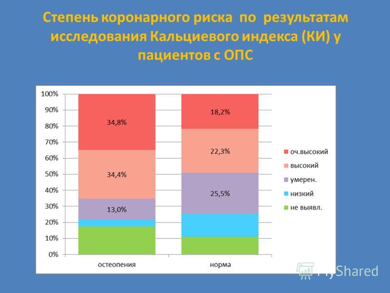 Степень коронарного риска по результатам исследования Кальциевого индекса (КИ) у пациентов с ОПС