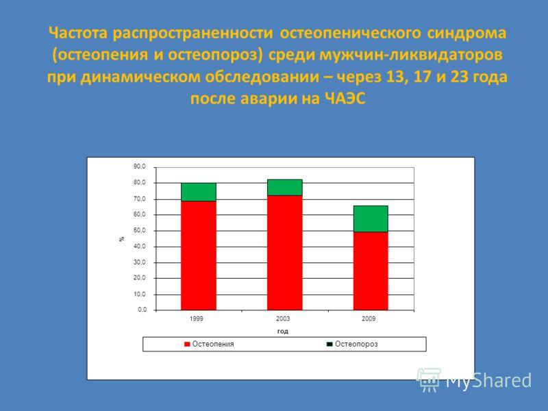 Частота распространенности остеопенического синдрома (остеопения и остеопороз) среди мужчин-ликвидаторов при динамическом обследовании – через 13, 17 и 23 года после аварии на ЧАЭС 0,0 10,0 20,0 30,0 40,0 50,0 60,0 70,0 80,0 90,0 199920032009 год % О