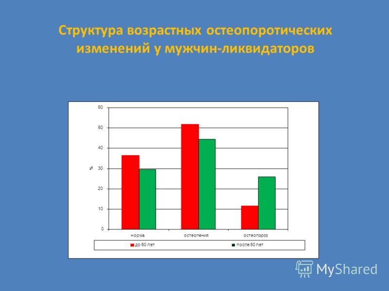 Структура возрастных остеопоротических изменений у мужчин-ликвидаторов 0 10 20 30 40 50 60 нормаостеопенияостеопороз % до 60 летпосле 60 лет