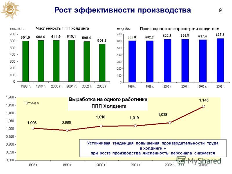 Рост эффективности производства Устойчивая тенденция повышения производительности труда в холдинге – при росте производства численность персонала снижается 9