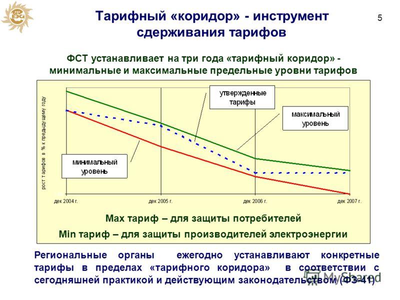 Тарифный «коридор» - инструмент сдерживания тарифов Региональные органы ежегодно устанавливают конкретные тарифы в пределах «тарифного коридора» в соответствии с сегодняшней практикой и действующим законодательством (ФЗ-41) ФСТ устанавливает на три г