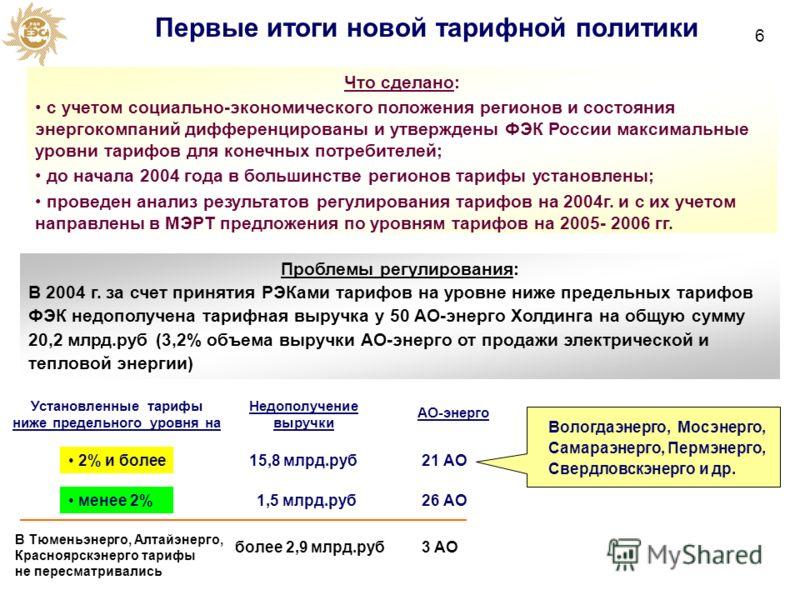 Первые итоги новой тарифной политики Проблемы регулирования: В 2004 г. за счет принятия РЭКами тарифов на уровне ниже предельных тарифов ФЭК недополучена тарифная выручка у 50 АО-энерго Холдинга на общую сумму 20,2 млрд.руб (3,2% объема выручки АО-эн