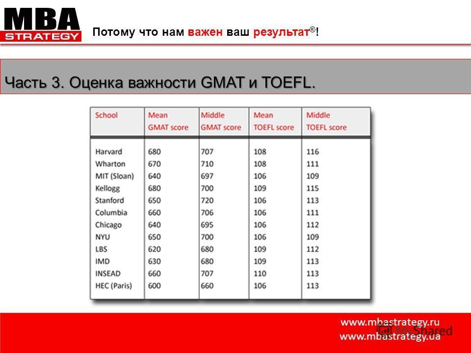 www.mbastrategy.ru www.mbastrategy.ua Потому что нам важен ваш результат ® ! Часть 3. Оценка важности GMAT и TOEFL.