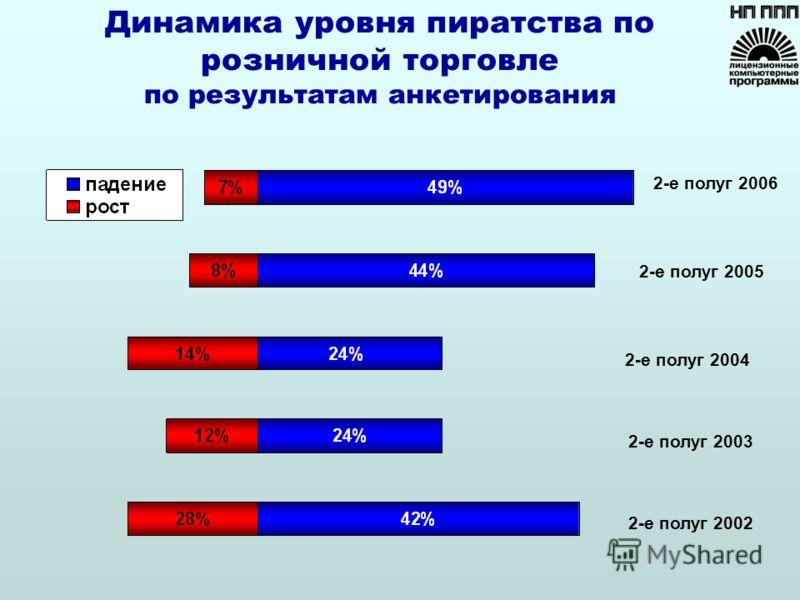 Динамика уровня пиратства по розничной торговле по результатам анкетирования 2-е полуг 2005 2-е полуг 2002 2-е полуг 2003 2-е полуг 2004 2-е полуг 2006