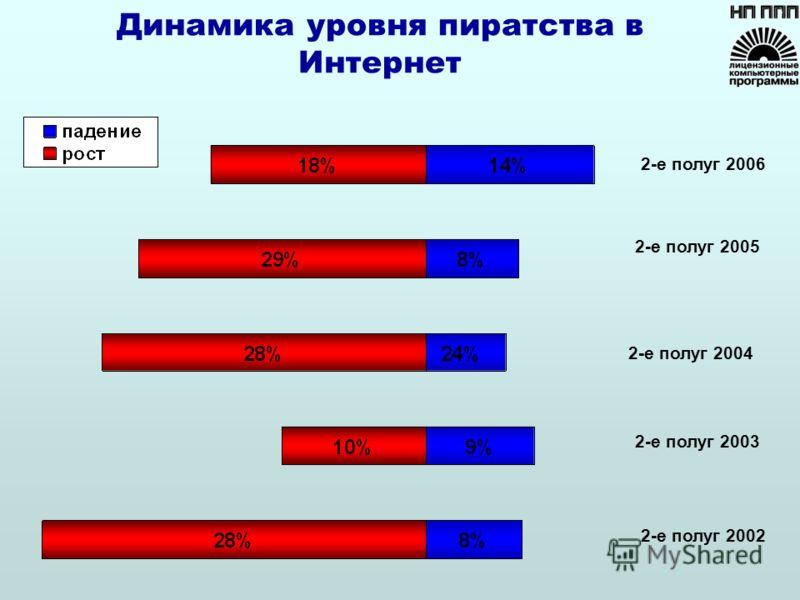 Динамика уровня пиратства в Интернет 2-е полуг 2005 2-е полуг 2002 2-е полуг 2003 2-е полуг 2004 2-е полуг 2006