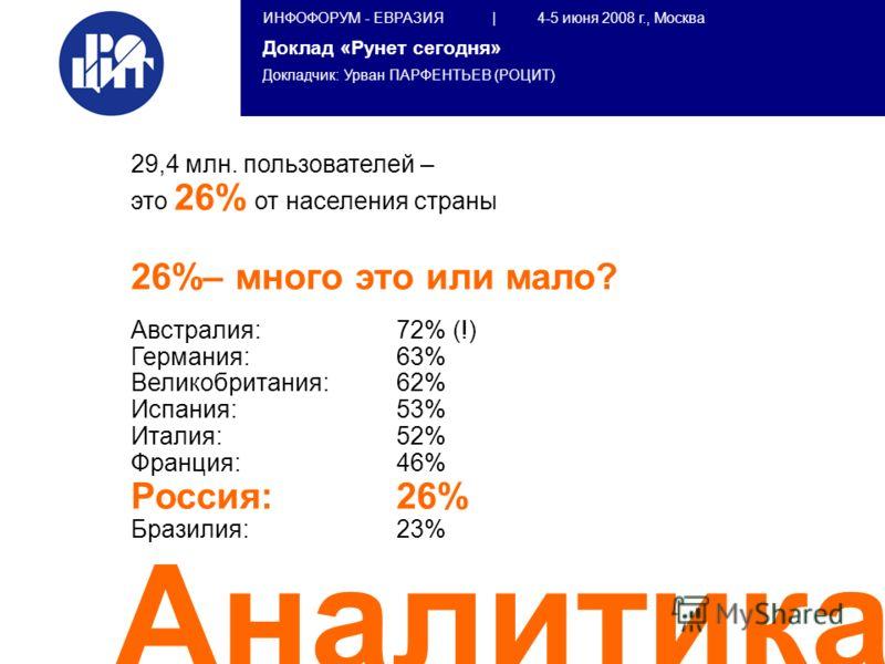 ИНФОФОРУМ - ЕВРАЗИЯ | 4-5 июня 2008 г., Москва Доклад «Рунет сегодня» Докладчик: Урван ПАРФЕНТЬЕВ (РОЦИТ) Аналитика 29,4 млн. пользователей – это 26% от населения страны 26%– много это или мало? Австралия: 72% (!) Германия: 63% Великобритания: 62% Ис