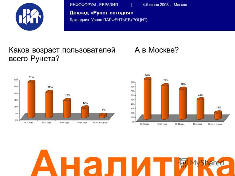 ИНФОФОРУМ - ЕВРАЗИЯ | 4-5 июня 2008 г., Москва Доклад «Рунет сегодня» Докладчик: Урван ПАРФЕНТЬЕВ (РОЦИТ) Аналитика Каков возраст пользователей всего Рунета? А в Москве?