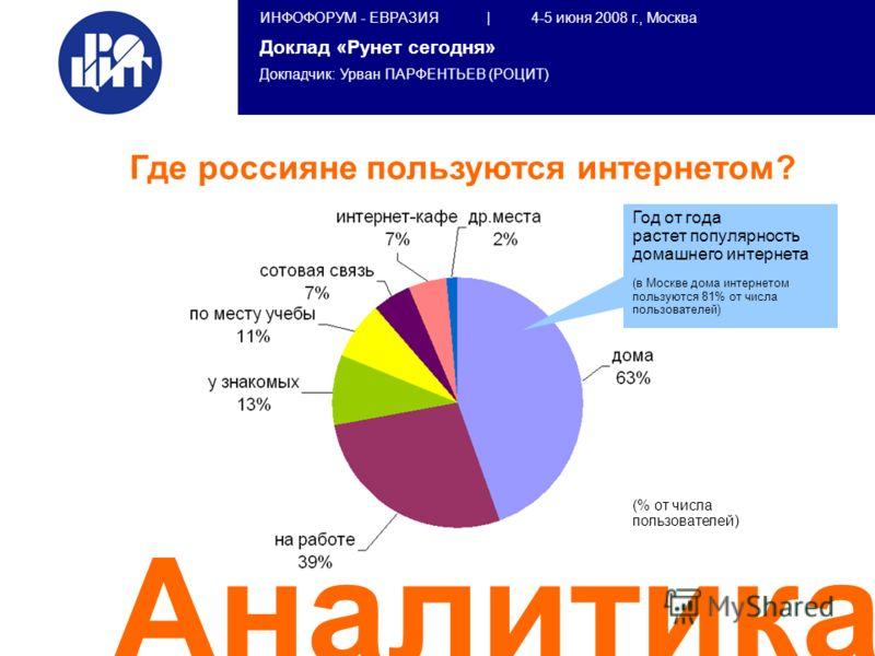 ИНФОФОРУМ - ЕВРАЗИЯ | 4-5 июня 2008 г., Москва Доклад «Рунет сегодня» Докладчик: Урван ПАРФЕНТЬЕВ (РОЦИТ) Аналитика Где россияне пользуются интернетом? Год от года растет популярность домашнего интернета (в Москве дома интернетом пользуются 81% от чи