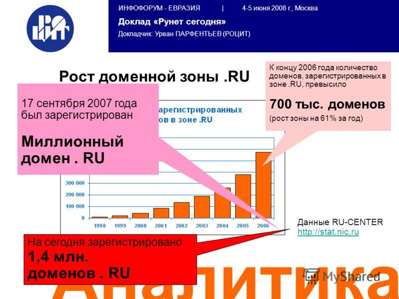 ИНФОФОРУМ - ЕВРАЗИЯ | 4-5 июня 2008 г., Москва Доклад «Рунет сегодня» Докладчик: Урван ПАРФЕНТЬЕВ (РОЦИТ) Аналитика Рост доменной зоны.RU К концу 2006 года количество доменов, зарегистрированных в зоне.RU, превысило 700 тыс. доменов (рост зоны на 61%