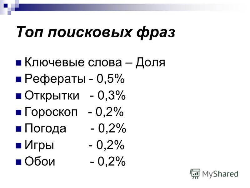 Топ поисковых фраз Ключевые слова – Доля Рефераты - 0,5% Открытки - 0,3% Гороскоп - 0,2% Погода - 0,2% Игры - 0,2% Обои - 0,2%