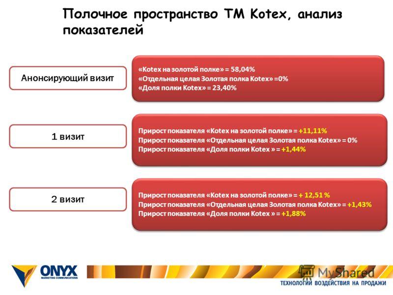 Полочное пространство ТМ Kotex, анализ показателей Анонсирующий визит «Kotex на золотой полке» = 58,04% «Отдельная целая Золотая полка Kotex» =0% «Доля полки Kotex» = 23,40% «Kotex на золотой полке» = 58,04% «Отдельная целая Золотая полка Kotex» =0%