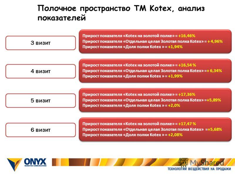 3 визит 4 визит 5 визит 6 визит Прирост показателя «Kotex на золотой полке» = +16,46% Прирост показателя «Отдельная целая Золотая полка Kotex» = + 4,96% Прирост показателя «Доля полки Kotex » = +1,94% Прирост показателя «Kotex на золотой полке» = +16