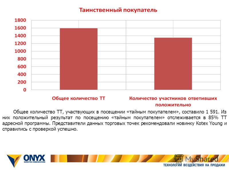 Общее количество ТТ, участвующих в посещении «тайным покупателем», составило 1 591. Из них положительный результат по посещению «тайным покупателем» отслеживается в 85% ТТ адресной программы. Представители данных торговых точек рекомендовали новинку