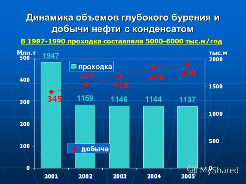 Динамика объемов глубокого бурения и добычи нефти с конденсатом тыс.м В 1987-1990 проходка составляла 5000-6000 тыс.м/год Млн.т