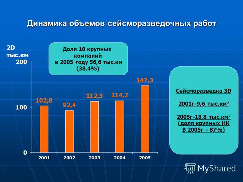 Динамика объемов сейсморазведочных работ Доля 10 крупных компаний в 2005 году 56,6 тыс.км (38,4%) Сейсморазведка 3D 2001г-9,6 тыс.км 2 2005г-18,8 тыс.км 2 (доля крупных НК В 2005г - 87%) 2D тыс.км