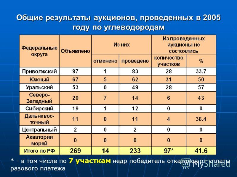 Общие результаты аукционов, проведенных в 2005 году по углеводородам * - в том числе по 7 участкам недр победитель отказался от уплаты разового платежа