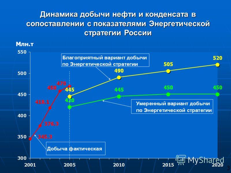 Динамика добычи нефти и конденсата в сопоставлении с показателями Энергетической стратегии России Млн.т 3