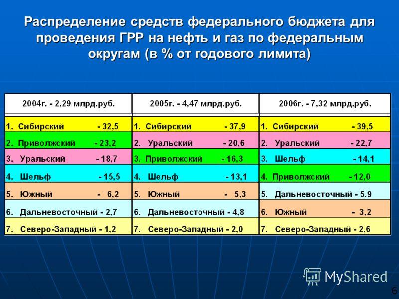 Распределение средств федерального бюджета для проведения ГРР на нефть и газ по федеральным округам (в % от годового лимита) 6