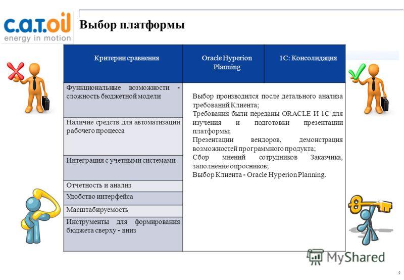 9 Выбор платформы Критерии сравненияOracle Hyperion Planning 1C: Консолидация Функциональные возможности - сложность бюджетной моделиВыбор производился после детального анализа требований Клиента; Требования были переданы ORACLE И 1С для изучения и п