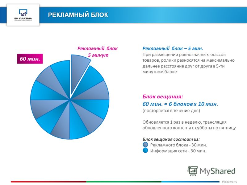viplazma.ru РЕКЛАМНЫЙ БЛОК Блок вещания: 60 мин. = 6 блоков х 10 мин. (повторяется в течение дня) Обновляется 1 раз в неделю, трансляция обновленного контента с субботы по пятницу Блок вещания состоит из: Рекламного блока - 30 мин. Информация сети -