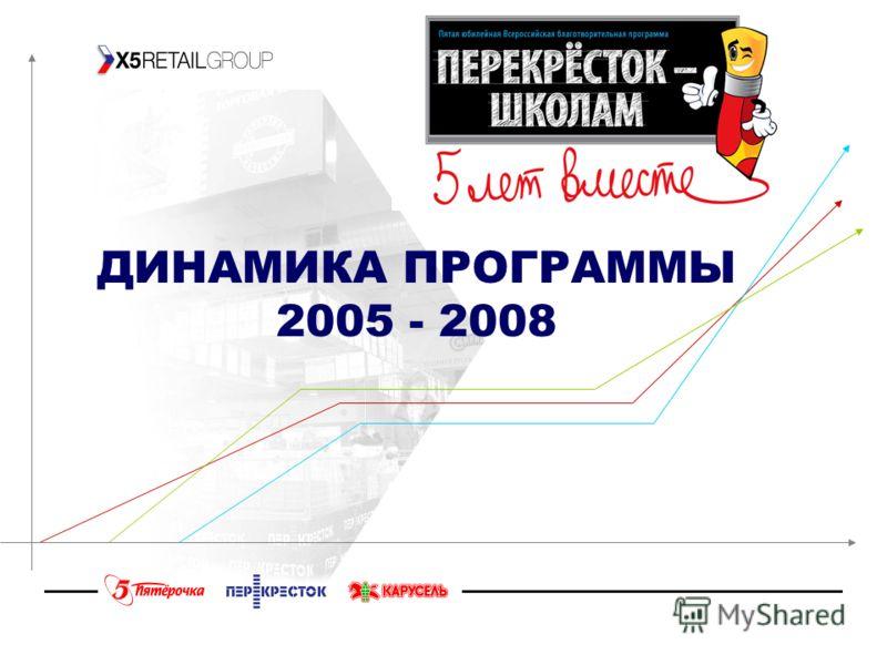ДИНАМИКА ПРОГРАММЫ 2005 - 2008