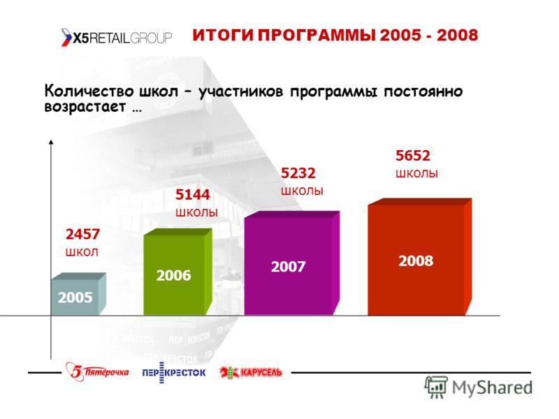 ИТОГИ ПРОГРАММЫ 2005 - 2008 2006 2005 2007 2008 2457 школ 5144 школы 5232 школы 5652 школы Количество школ – участников программы постоянно возрастает …