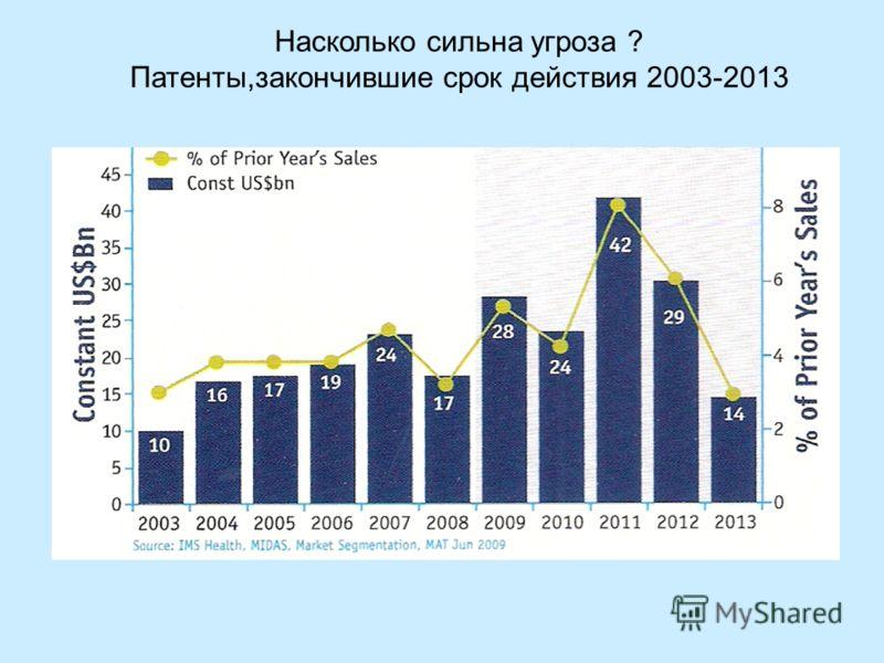 Насколько сильна угроза ? Патенты,закончившие срок действия 2003-2013