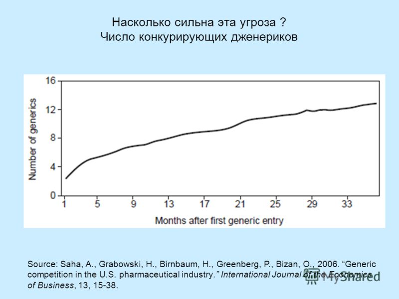 Насколько сильна эта угроза ? Число конкурирующих дженериков Source: Saha, A., Grabowski, H., Birnbaum, H., Greenberg, P., Bizan, O., 2006. Generic competition in the U.S. pharmaceutical industry. International Journal of the Economics of Business, 1