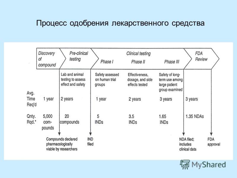 Процесс одобрения лекарственного средства