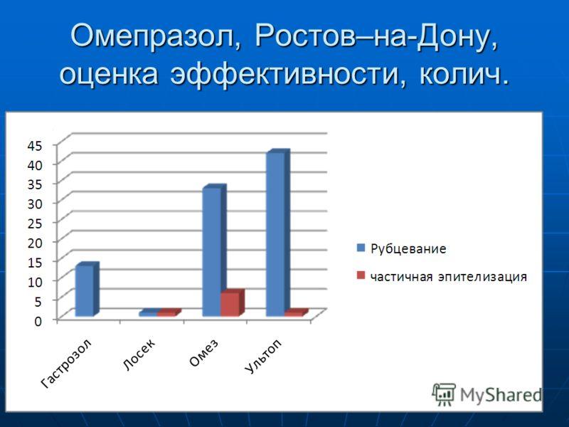 Омепразол, Ростов–на-Дону, оценка эффективности, колич.