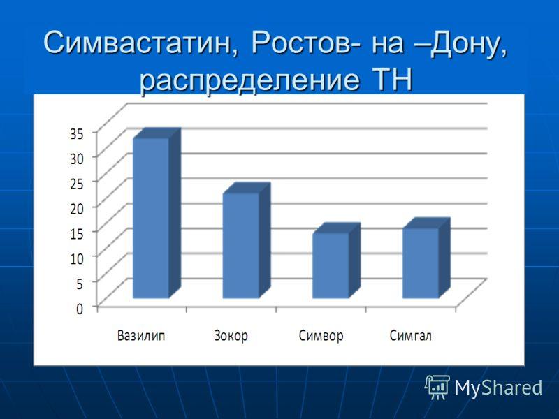 Симвастатин, Ростов- на –Дону, распределение ТН