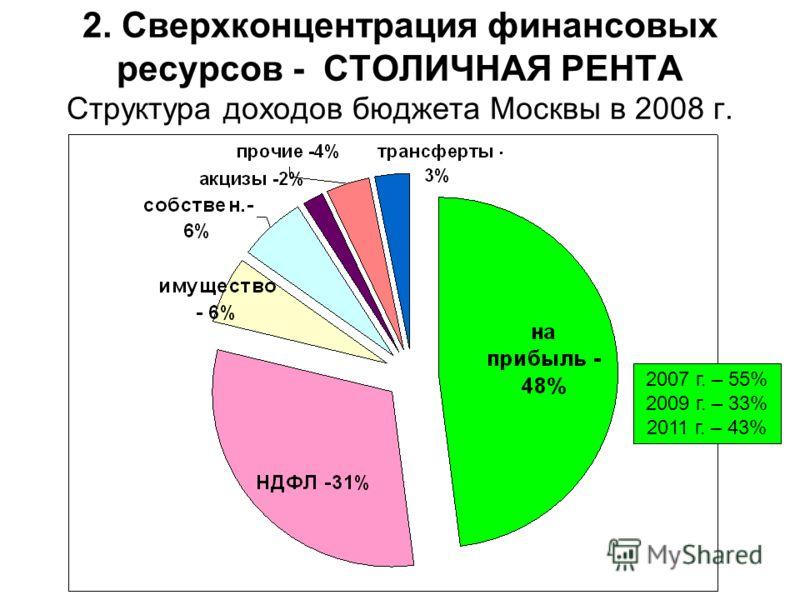 2. Сверхконцентрация финансовых ресурсов - СТОЛИЧНАЯ РЕНТА Структура доходов бюджета Москвы в 2008 г. 2007 г. – 55% 2009 г. – 33% 2011 г. – 43%