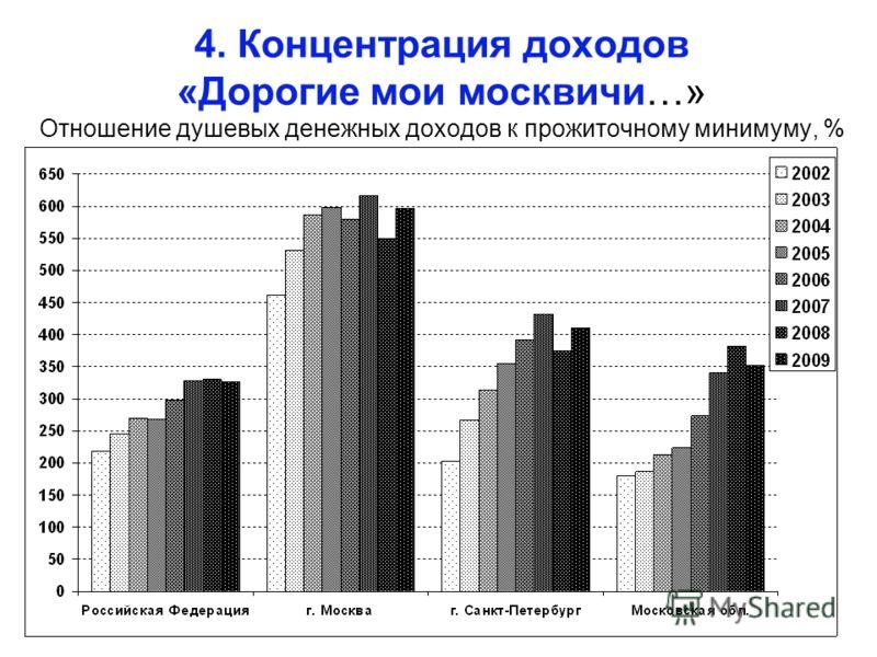 4. Концентрация доходов «Дорогие мои москвичи…» Отношение душевых денежных доходов к прожиточному минимуму, %