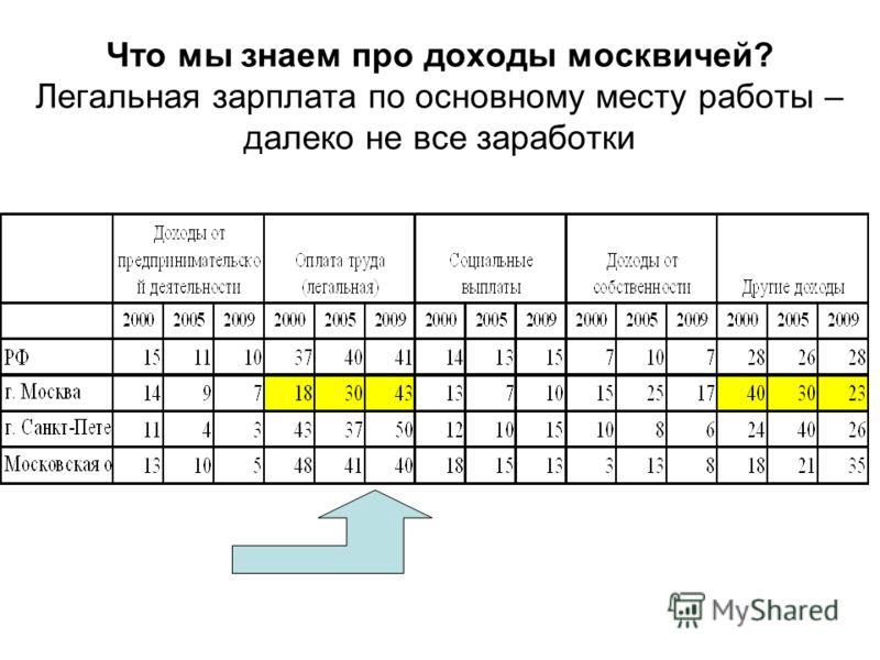 Что мы знаем про доходы москвичей? Легальная зарплата по основному месту работы – далеко не все заработки