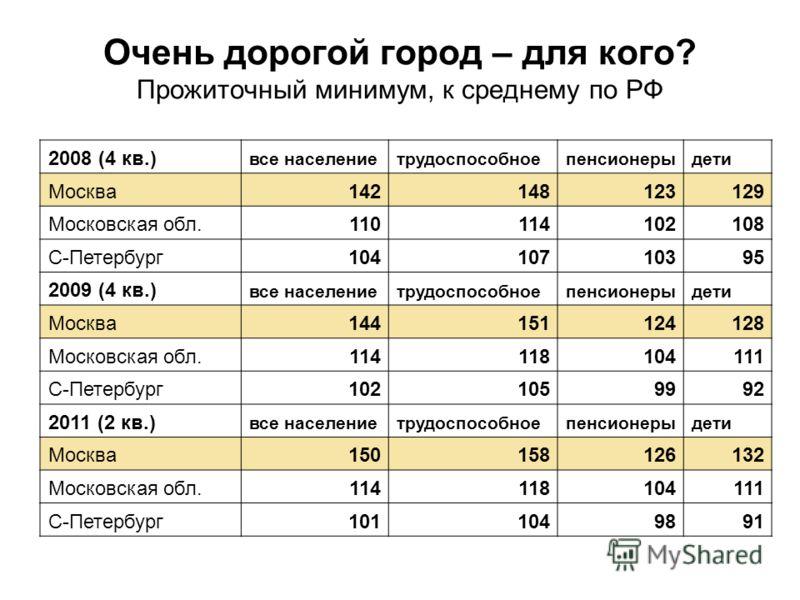 Очень дорогой город – для кого? Прожиточный минимум, к среднему по РФ 2008 (4 кв.) все населениетрудоспособноепенсионерыдети Москва142148123129 Московская обл.110114102108 С-Петербург10410710395 2009 (4 кв.) все населениетрудоспособноепенсионерыдети