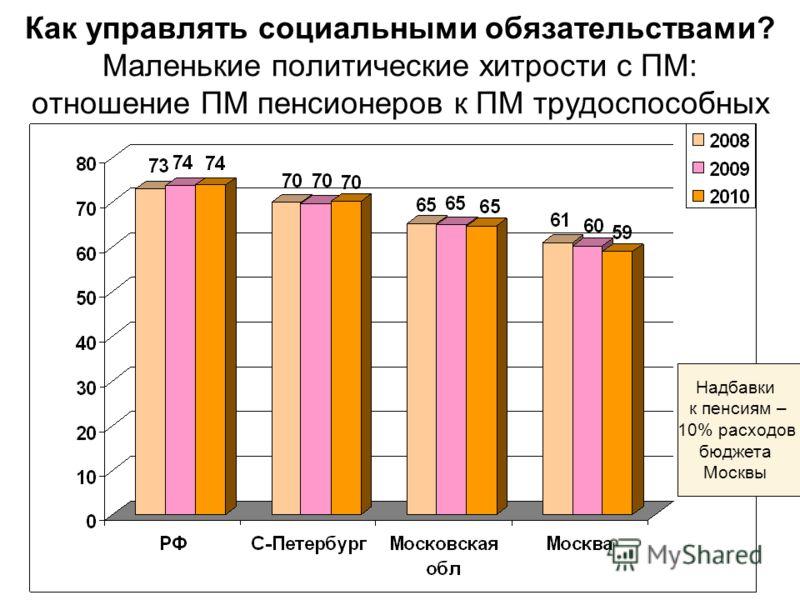Как управлять социальными обязательствами? Маленькие политические хитрости с ПМ: отношение ПМ пенсионеров к ПМ трудоспособных Надбавки к пенсиям – 10% расходов бюджета Москвы