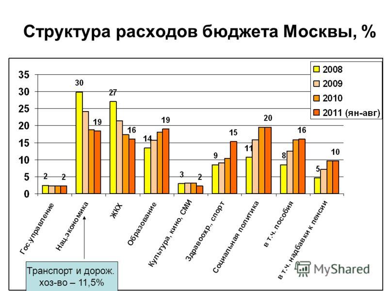 Структура расходов бюджета Москвы, % Транспорт и дорож. хоз-во – 11,5%