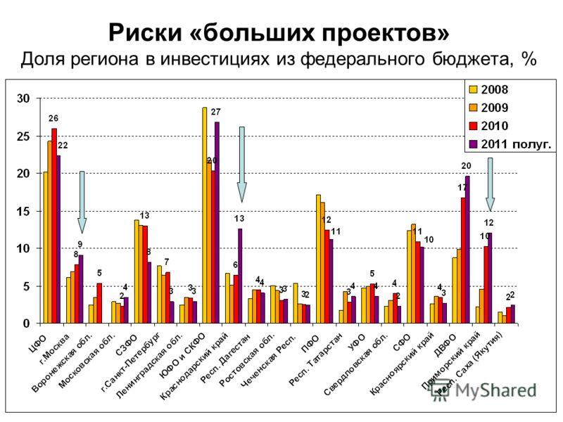 Риски «больших проектов» Доля региона в инвестициях из федерального бюджета, %