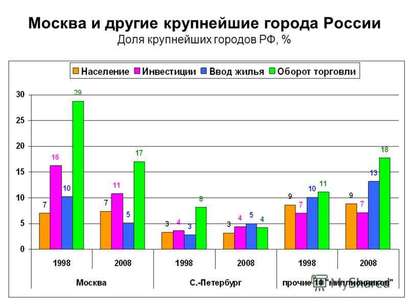 Москва и другие крупнейшие города России Доля крупнейших городов РФ, %