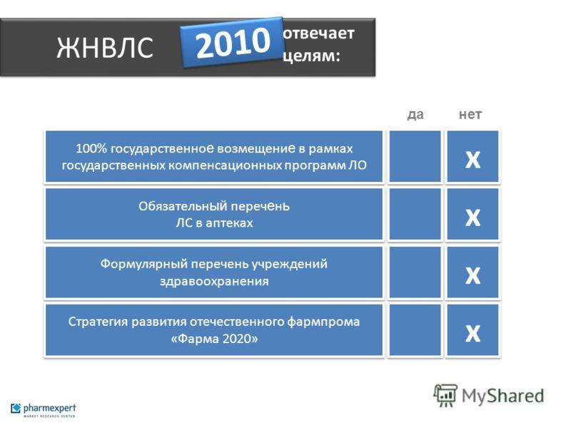 ЖНВЛС 2010 х х 100% государственно е возмещени е в рамках государственных компенсационных программ ЛО х х Обязательн ый переч е н ь ЛС в аптеках х х Формулярный перечень учреждений здравоохранения х х Стратегия развития отечественного фармпрома «Фарм