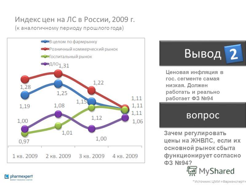 Индекс цен на ЛС в России, 2009 г. (к аналогичному периоду прошлого года) *Источник: ЦМИ «Фармэксперт» Вывод 2 2 Ценовая инфляция в гос. сегменте самая низкая. Должен работать и реально работает ФЗ 94 вопрос Зачем регулировать цены на ЖНВЛС, если их