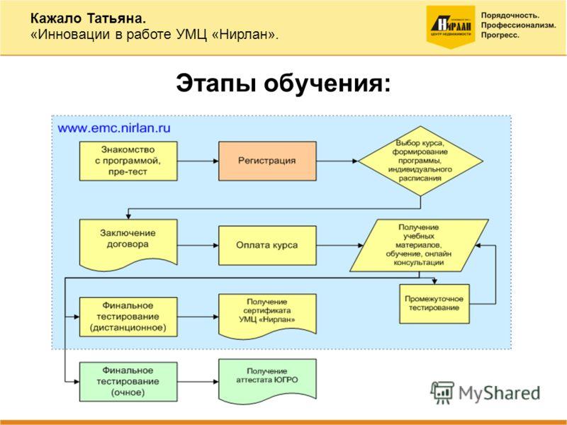 Этапы обучения: Кажало Татьяна. «Инновации в работе УМЦ «Нирлан».