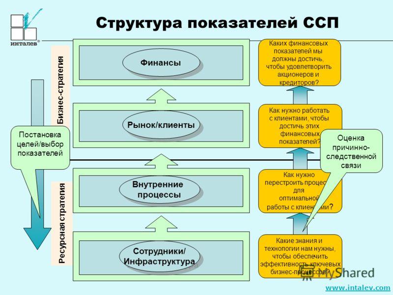 www.intalev.com Структура показателей ССП Ресурсная стратегия Бизнес-стратегия Каких финансовых показателей мы должны достичь, чтобы удовлетворить акционеров и кредиторов? Как нужно работать с клиентами, чтобы достичь этих финансовых показателей? Как